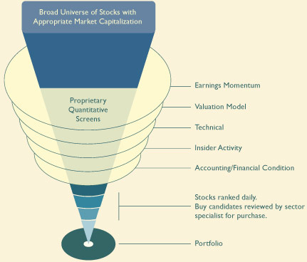 graphic_equity_investment_process